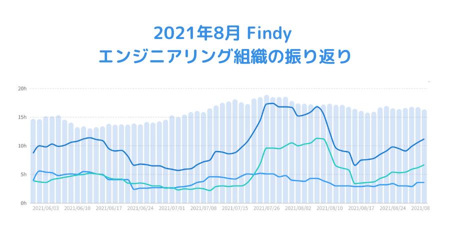 2021年8月 Findy エンジニアリング組織の振り返り